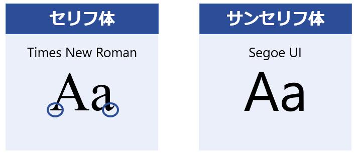 パワーポイント フォント セリフ体 サンセリフ体